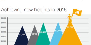 crowe horwath international 8th largest global prof services firm