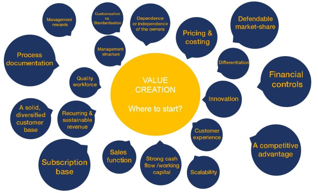 Building Business Value - Value Creation