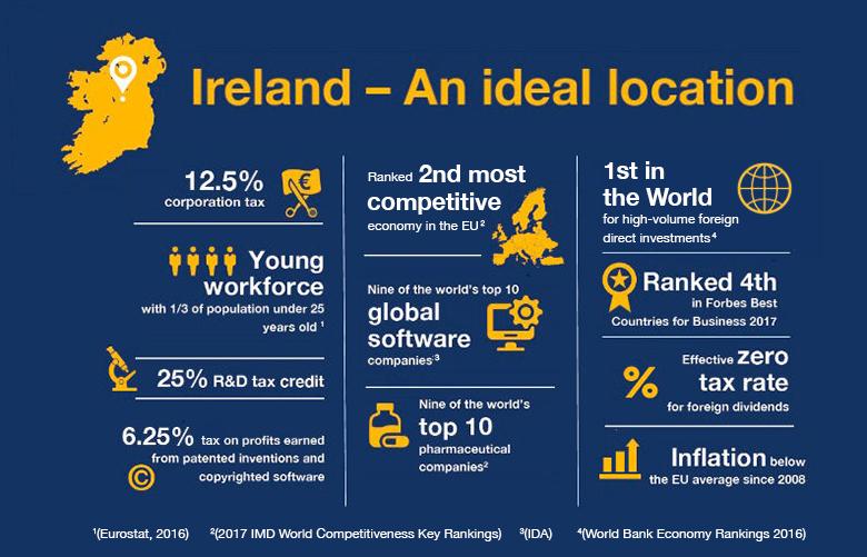 Investing in Ireland - Crowe Ireland
