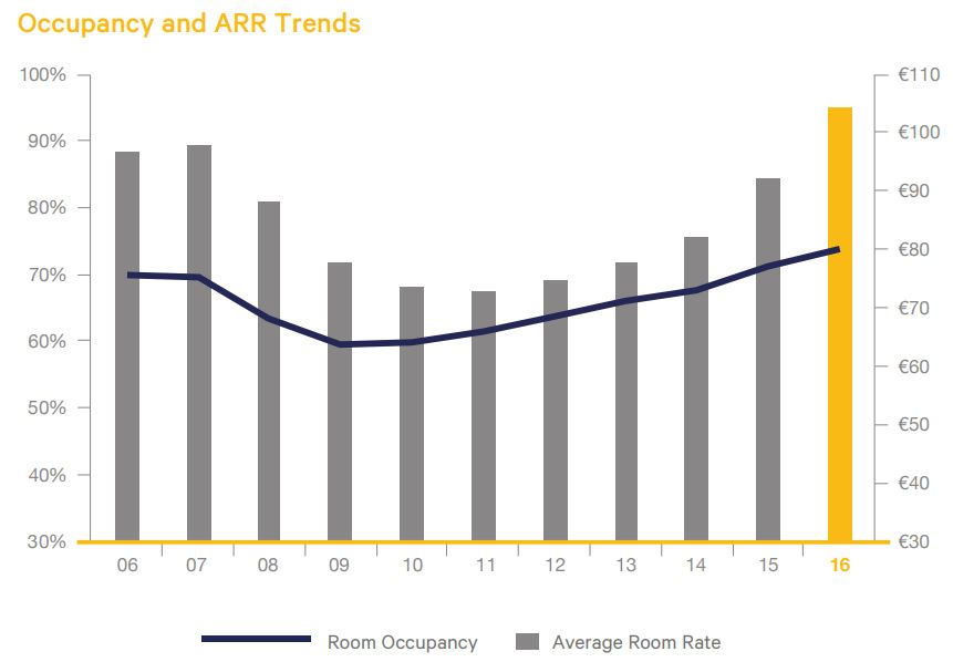 Occupany and ARR trends 2016 hotel industry survey - Crowe Horwath Ireland