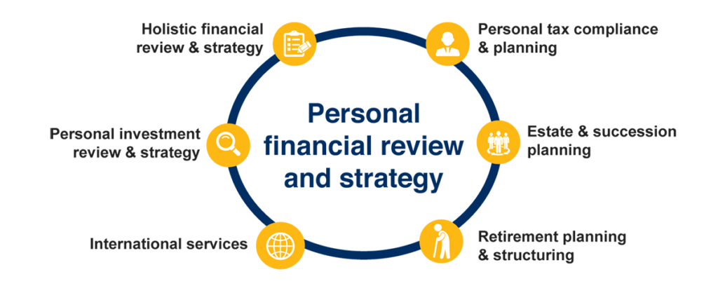 Personal financial review and strategy - Crowe Ireland