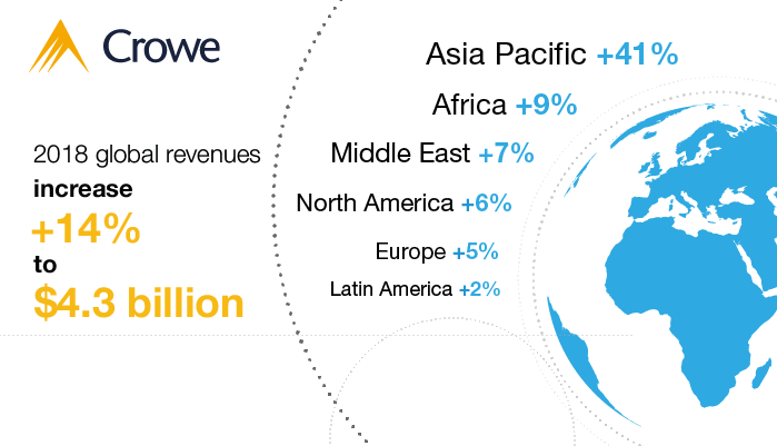 Crowe Global reports record year