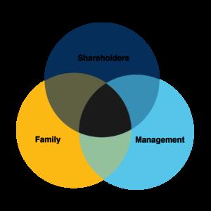 managing family businesses - Crowe Ireland