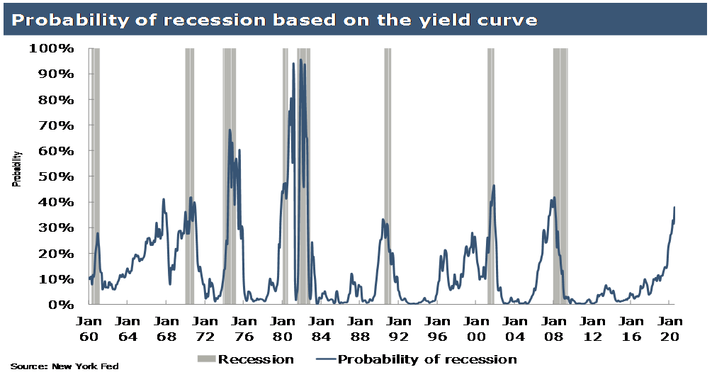Probability US recession